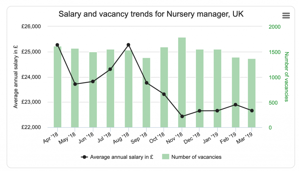 nursery manager salary
