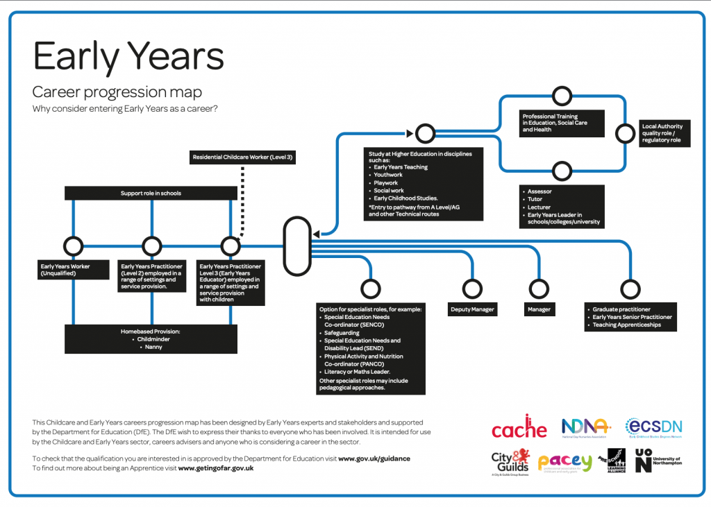 early years careers progression