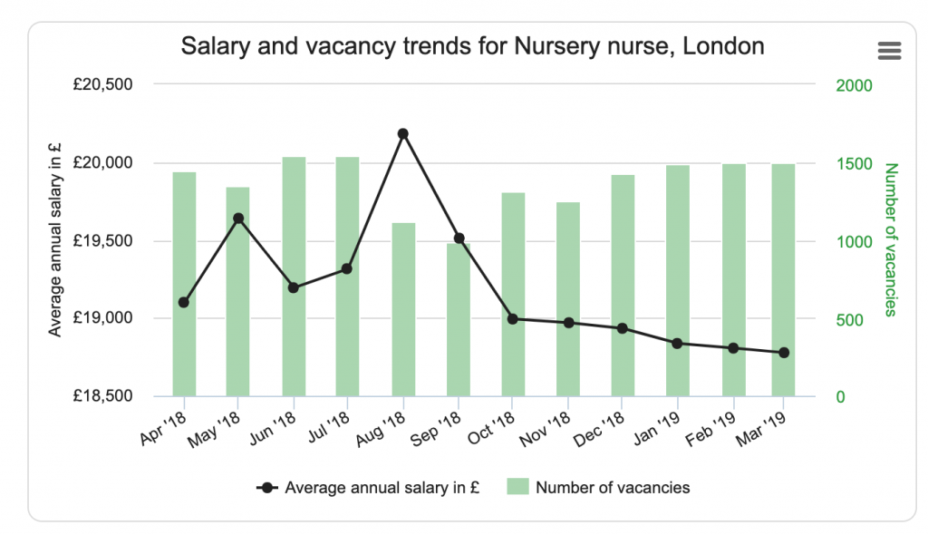 nursery nurse salary