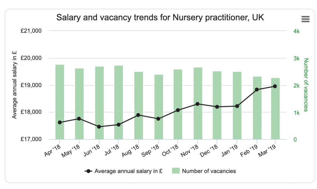 nursery practitioner salary