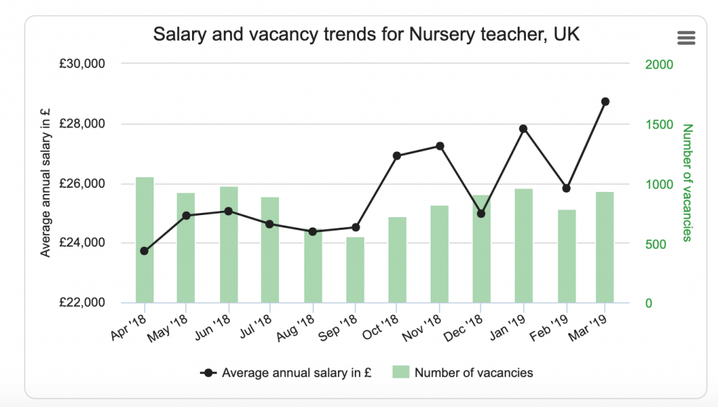 nursery teacher salary